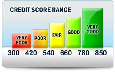Do you know what your current credit score is?